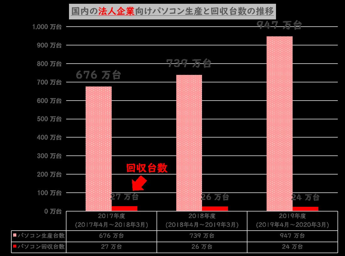 パソコンの生産数と回収数の推移
